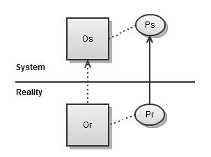 Representation: The state of an object's property in reality is represented in the system.