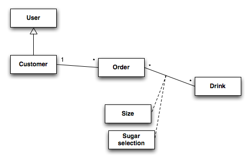 entity relationship diagram for an online drink ordering service